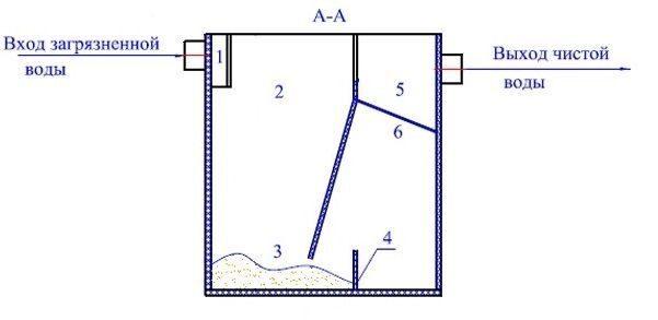 Схема Жир1